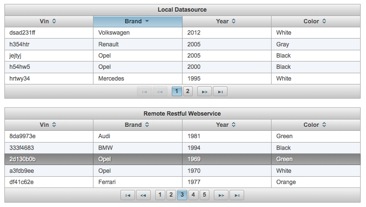 PrimeUI 0 9 5 Released Featuring DataTable | PrimeFaces